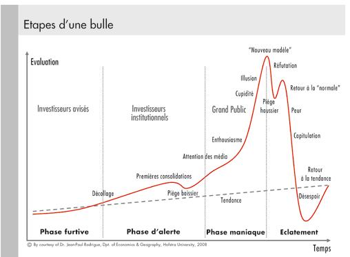 bourse bulle speculative